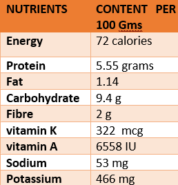 Parsley nutritional content